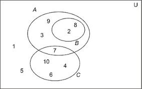 A Venn Diagram Is Shown Below A Student Is Given A List Of Traits And Is Asked To Organize