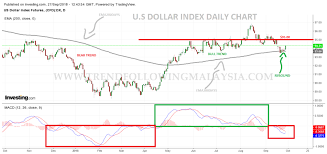 U S Dollar Daily Chart Flexing All The Way Up Again