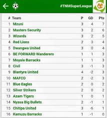 Super League Of Malawi - Sulom - Mzuni FC tops the league after beating  MAFCO 3 nil