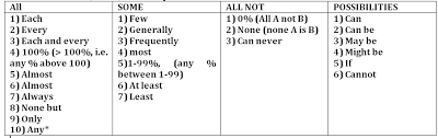 Syllogism Examples Using Venn Diagram Mission Ibps Syllogisms Concepts