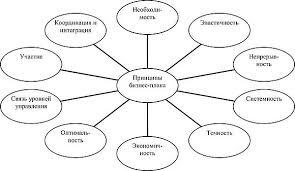 БИЗНЕС ПЛАНИРОВАНИЕ В СЕРВИСЕ И ТУРИЗМЕ Экономика и  Основные принципы бизнес планирования 4 По основной направленности