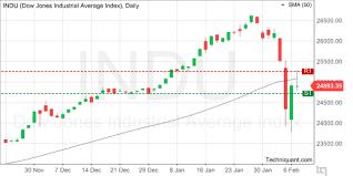 Dow Jones Index Chart 2018 Techniquant Dow Jones Industrial Average Index Djia
