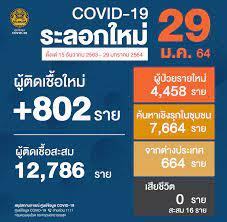 ยอด 'โควิด-19' วันนี้ ไทยพบผู้ติดเชื้อเพิ่ม 802 ราย ติดเชื้อภายในประเทศ 781  ราย