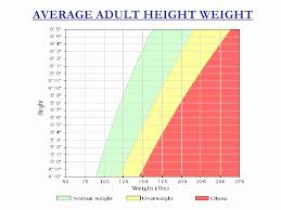 Normal Height And Weight Normal Height And Weight Chart Average Adult Height Weight