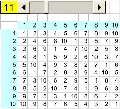 Modulo 11 Multiplication Table Download Scientific Diagram