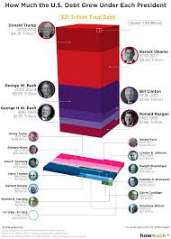 National Debt By President Chart Visualizing 21 Trillion Of National Debt Which Presidents