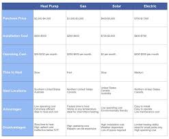 Salt Comparison Chart A Pool Heater Comparison Chart Will Help You Choose The Best