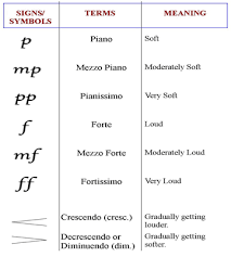 The symbol that goes with the term is usually an elongated lesser than sign. Basic Musical Symbols Used By Piano Players