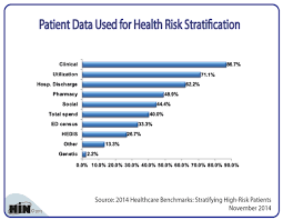 Healthcare Intelligence Network Chart Of The Week What