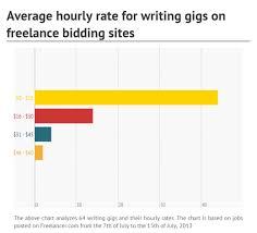 content writing jobs upwork alternatives for finding better lance bidding jobs chart