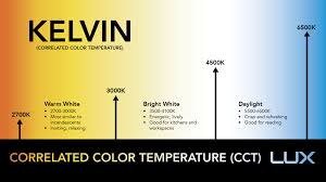 Correlated Color Temperature Chart Lux Kelvin Correlated Color Temperature Cct