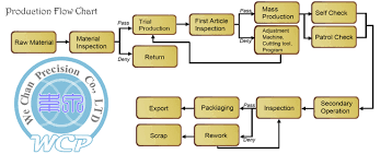 Mass Production Flow Chart We Chan Precision Co Ltd