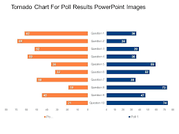Tornado Chart For Poll Results Powerpoint Images