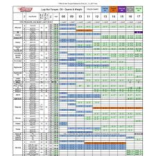 Torque Reference Chart Txm Oil And Torque Reference Chart 01_13_2017 Pdf Docdroid