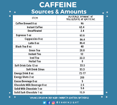 Caffeine Awareness Month A Wrap Up Of Lessons Learned