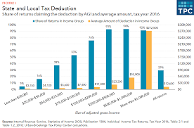 2014 Standard Deduction Chart How Does The Deduction For State And Local Taxes Work Tax