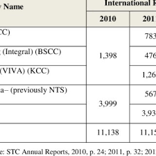 Stc Organizational Structure As Of 2014 Download