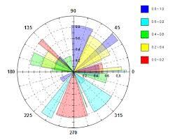 6 Column Chart Help Online Tutorials Polar Graph With Columns And Stack