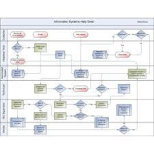 It Help Desk Process Flow Chart Software Help Desk Process Diagram Development Tips