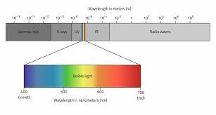 Components Of Electromagnetic Spectrum Radio2space