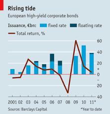 High Yield Bond Default Rate Chart High Yield Corporate Bonds Is The European High Yield Bond