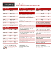 Poker Cheat Sheet By Davechild Download Free From