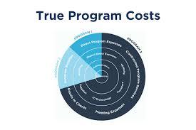 True Program Costs Program Budget And Allocation Template