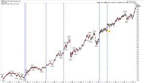 Nysi Chart