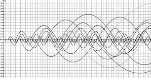 Prime Number Pattern Magnificent Pattern Of Prime Numbers In The Form Of Sinusoidal Waves Download
