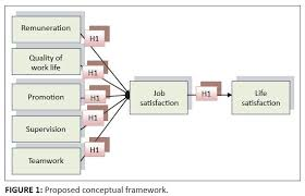 the relationship between extrinsic motivation job satisfaction  figure 1