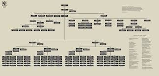 Image Result For Military Organization Chart Chart