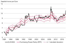 Swedish Krona Chart Swedish Krona Undervaluation Now Extreme