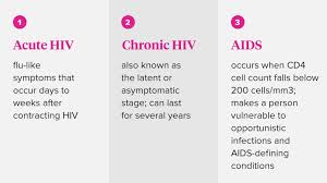 How Hiv Affects The Body Hiv Transmission Disease
