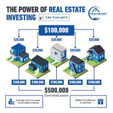 Military Real Estate Investing Explained
