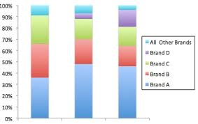 Pie Of Bar Chart Picture This Stacked Bar Chart Cousin Of The Pie Chart