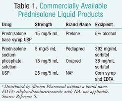 Selecting An Oral Prednisolone Liquid For Children