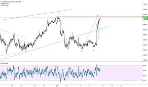 Usdjpy Chart Dollar Yen Rate Tradingview