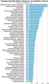 List of engineering schools - Wikipedia