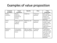 Value Proposition Is The 1 Thing That Determines Whether People