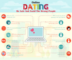 online dating tips be safe and avoid the wrong people  online dating tips 1
