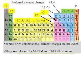 INORGANIC COMPOUND NAMING* (pp ) (type 1) metals, M Non metals (NM ...