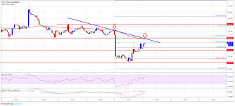 Ethereum Price Analysis Eth Going To Fall Below 100