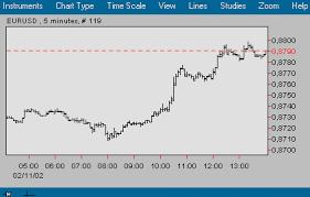 Netdania Forex Charts Netdania Forex