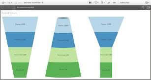 Funnel Chart In Qlikview Funnel Chart Visualization Extension For Qlik Sense