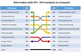 the main differences between rs 232, rs 422 and rs 485 Ethernet Wiring Diagram at Rs232 Wiring Diagram Symbols