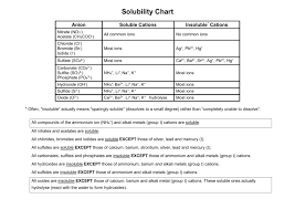 Soluble Or Insoluble In Water Chart Solubility Chart