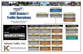 Project Staffing Chart To Submit For Proposal To Fdot