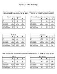 Spanish Indicative Conjugation Chart 10 Comprehensive Spanish Subjunctive Verb Chart