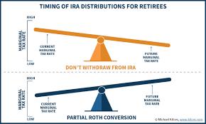 Tax Efficient Retirement Portfolio Spending Strategies
