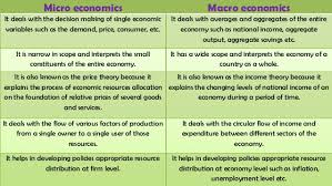 Macro And Microeconomics Related Keywords Suggestions